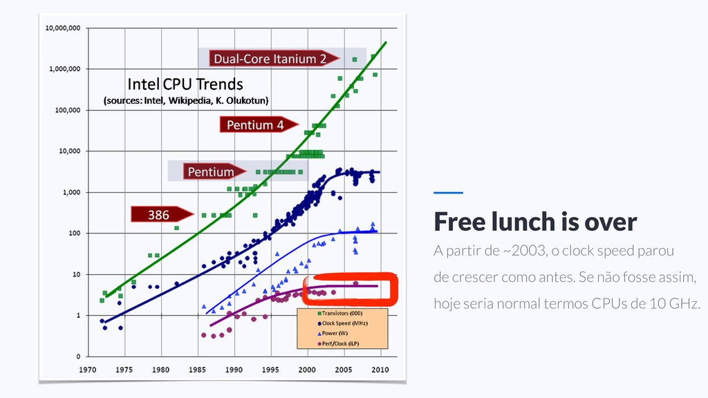 Free lunch is over A partir de ~2003, o clock s...