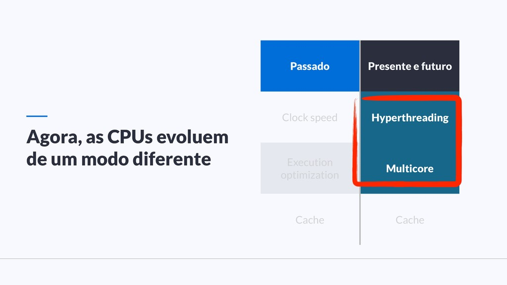 Agora, as CPUs evoluem de um modo diferente Pas...