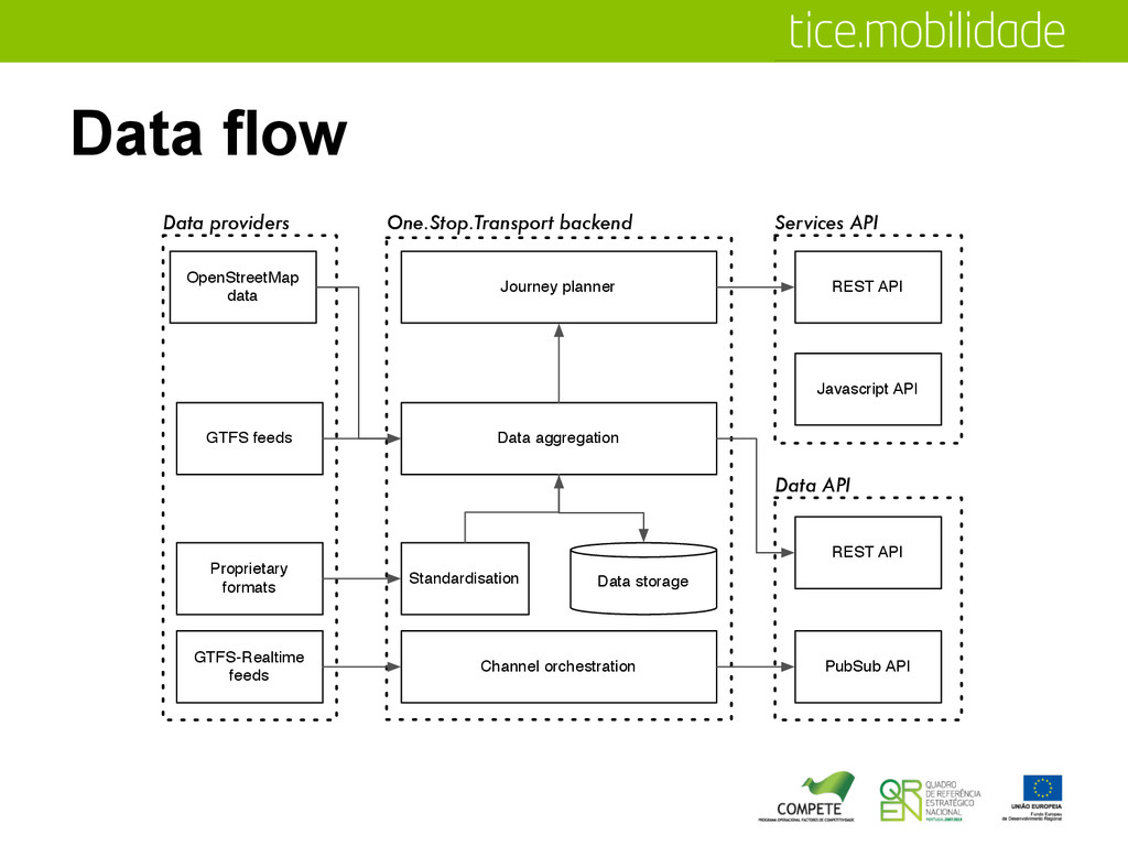 Data flow Proprietary formats Standardisation G...