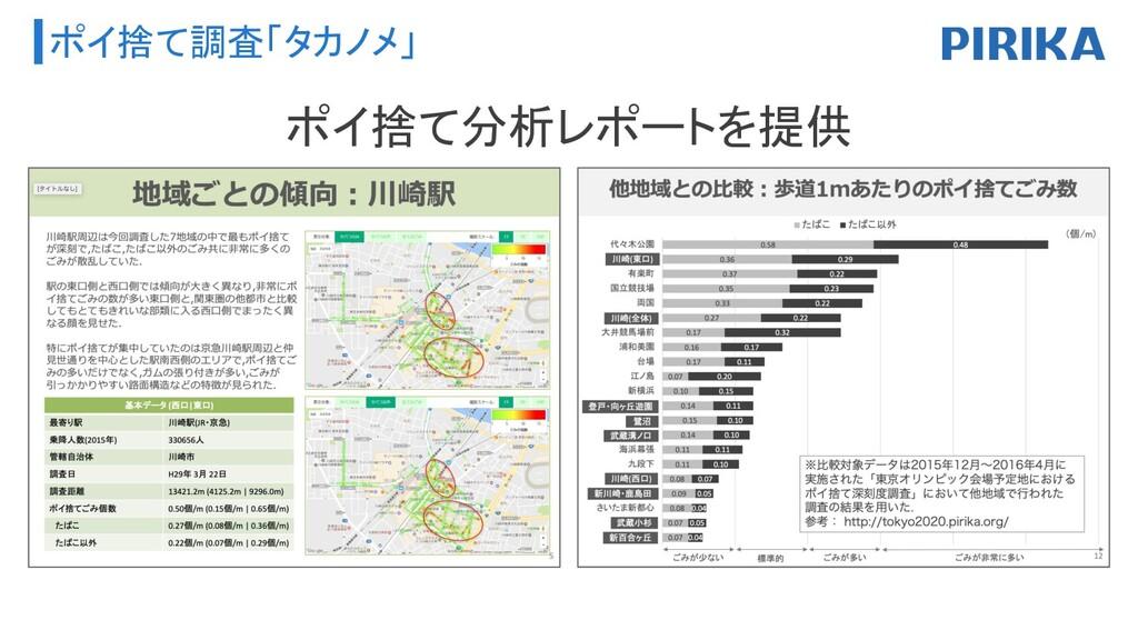 ポイ捨て調査「タカノメ」 ポイ捨て分析レポートを提供
