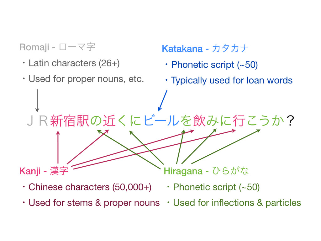 Katakana - ΧλΧφ ɾPhonetic script ɾTypically use...