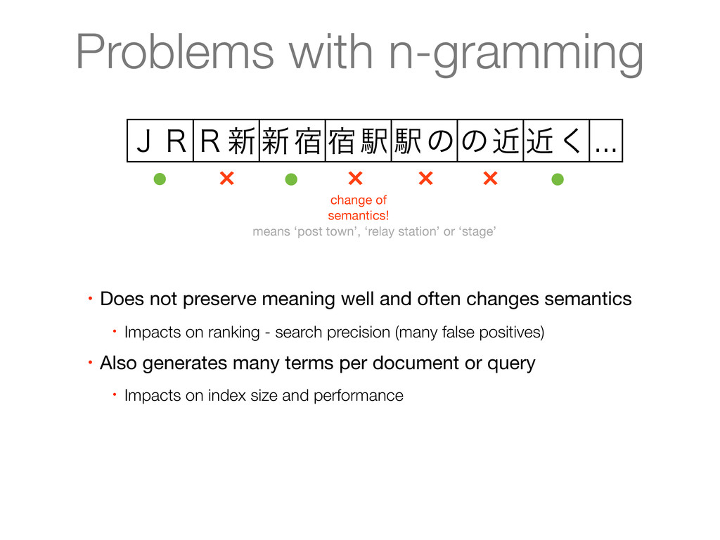 Problems with n-gramming ̧̧̟৽৽॓॓ӺӺͷͷۙۙ͘ ... × ×...