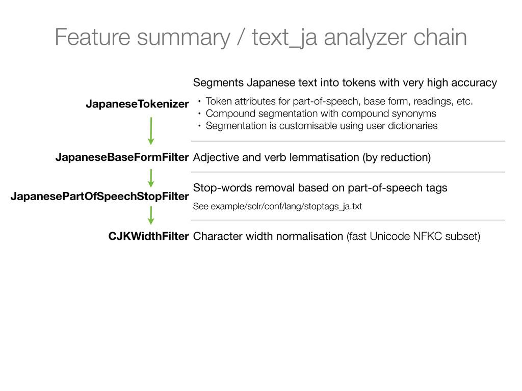 JapaneseTokenizer Segments Japanese text into t...