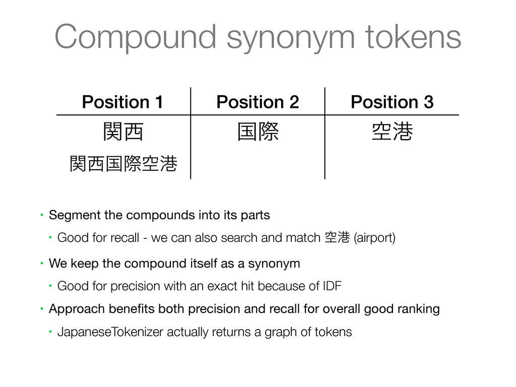 Compound synonym tokens Position 1 Position 2 P...