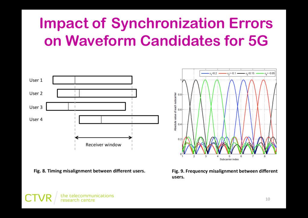 Impact of Synchronization Errors on Waveform Ca...