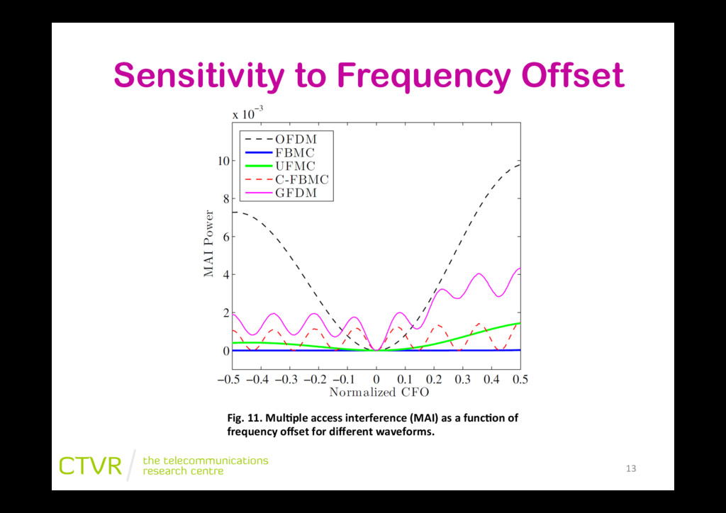 Sensitivity to Frequency Offset Fig.&11.&Mul;pl...