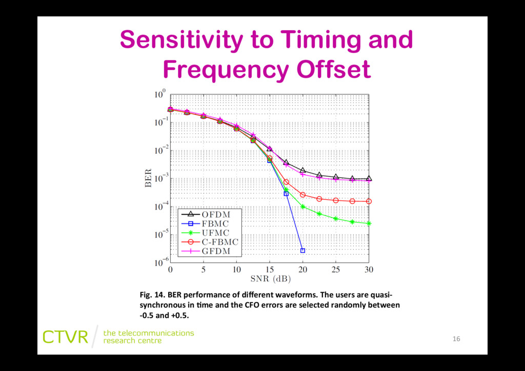 Sensitivity to Timing and Frequency Offset Fig....