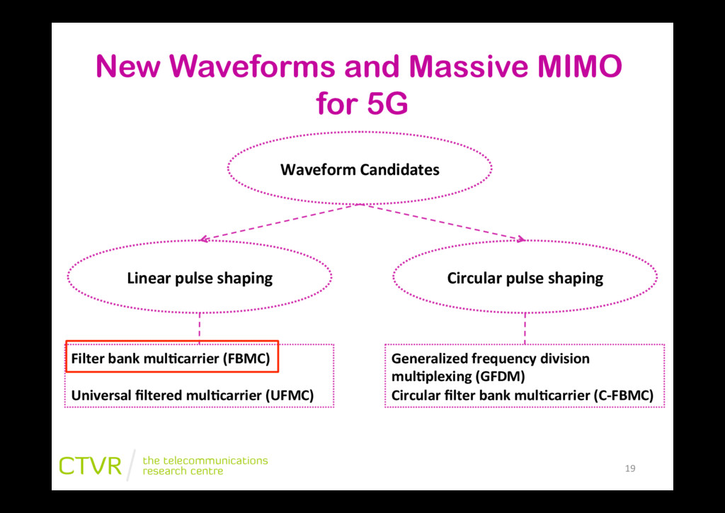 """New Waveforms and Massive MIMO for 5G 19"""" Wavef..."""