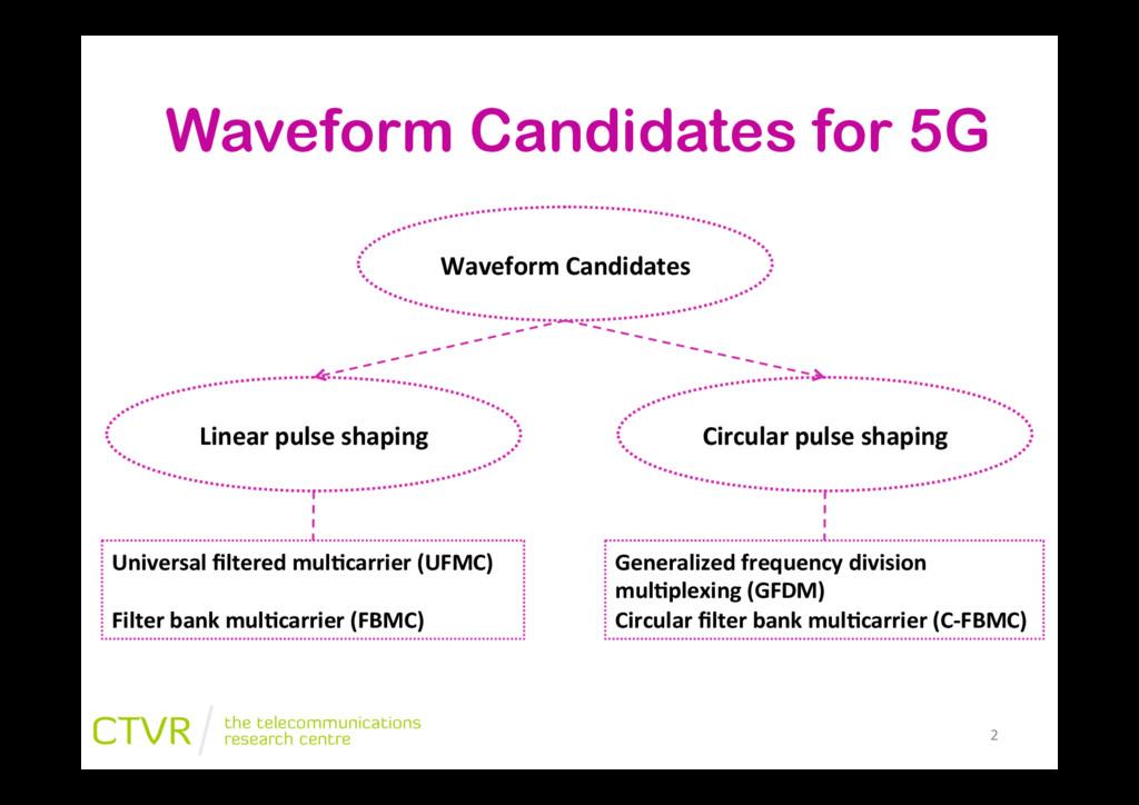 Waveform Candidates for 5G Waveform&Candidates&...