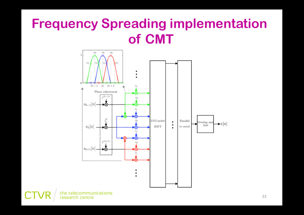 """22"""" Frequency Spreading implementation of CMT"""
