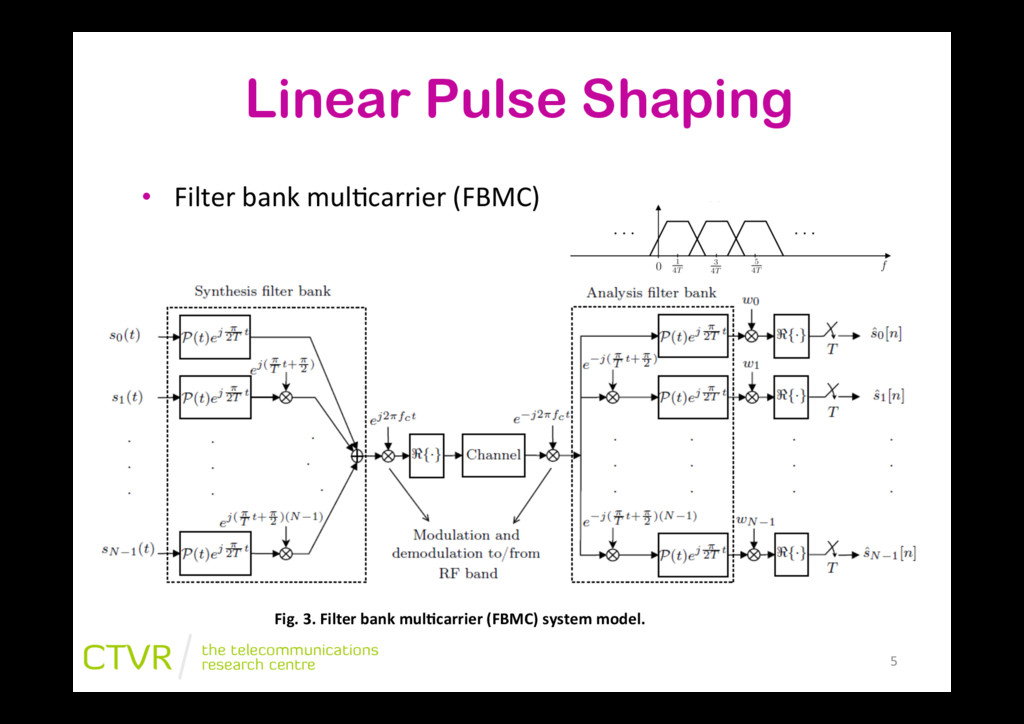 """Linear Pulse Shaping • Filter""""bank""""mul2carrier..."""