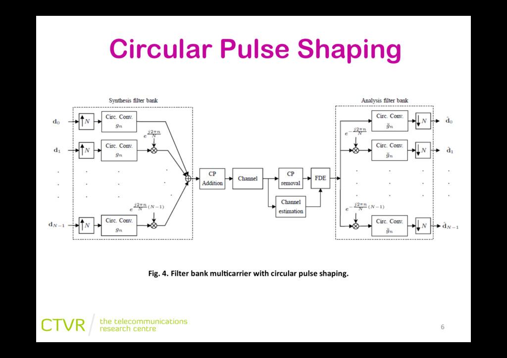 Circular Pulse Shaping Fig.&4.&Filter&bank&mul;...