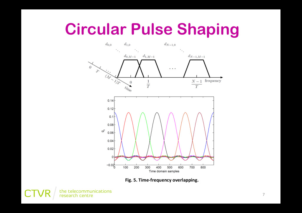 Circular Pulse Shaping Fig.&5.&TimeHfrequency&o...