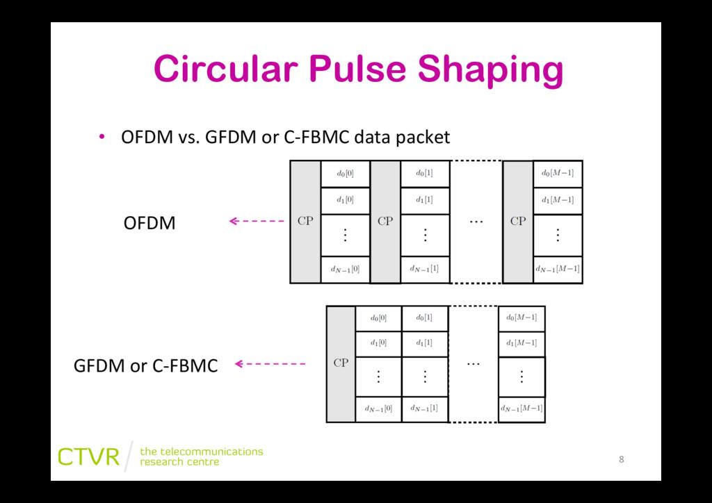 """Circular Pulse Shaping • OFDM""""vs.""""GFDM""""or""""CJFB..."""