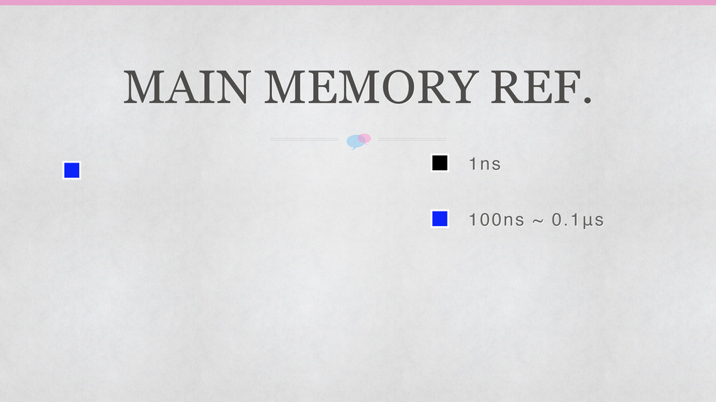 1ns 100ns ~ 0.1μs MAIN MEMORY REF.
