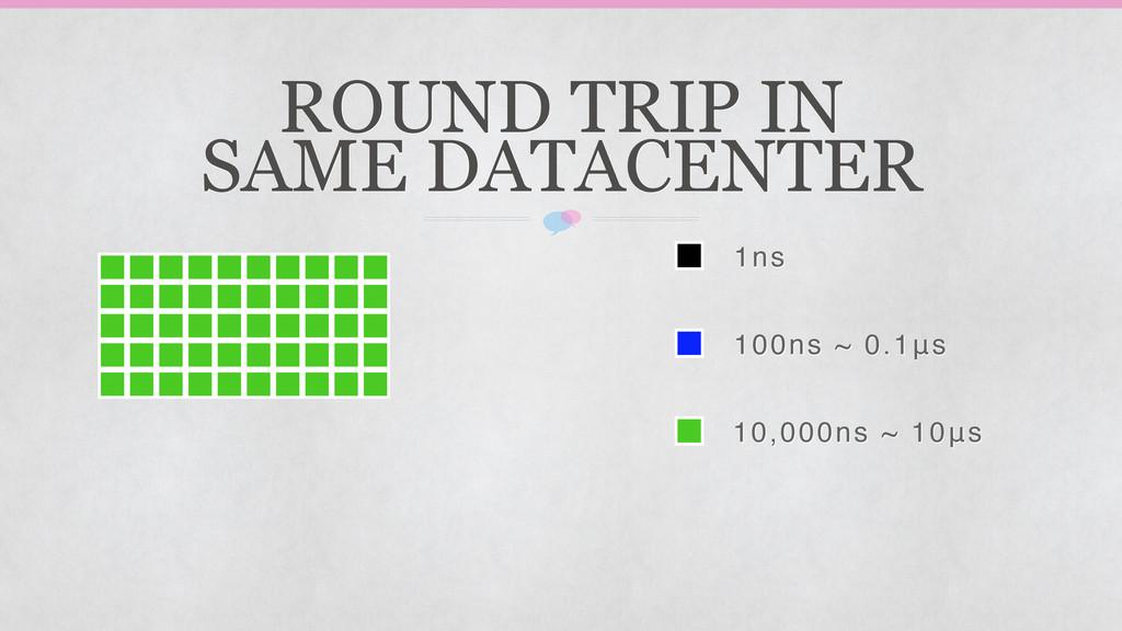 1ns 100ns ~ 0.1μs 10,000ns ~ 10μs ROUND TRIP IN...