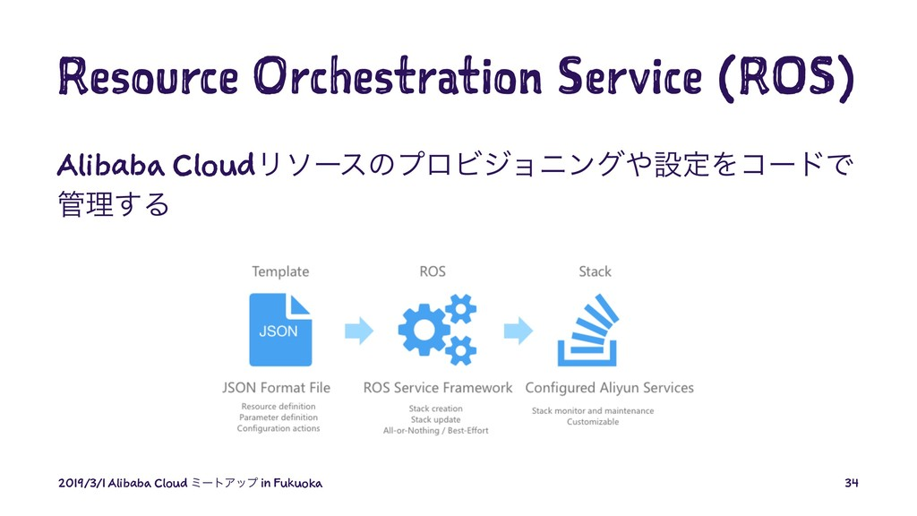 Resource Orchestration Service (ROS) Alibaba Cl...