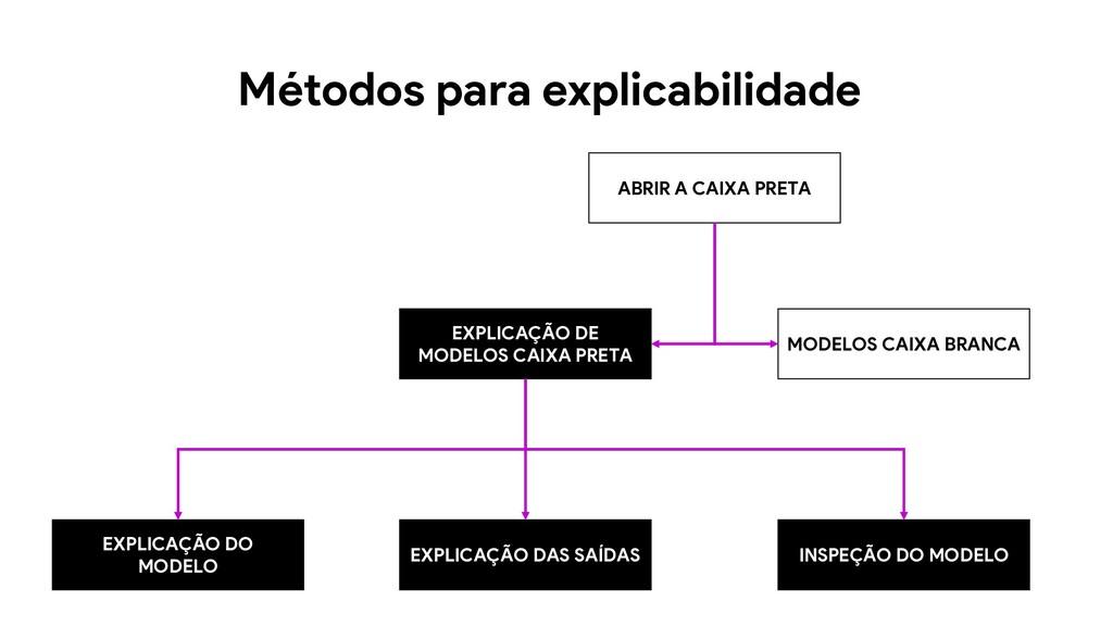 MODELOS CAIXA BRANCA EXPLICAÇÃO DE MODELOS CAIX...