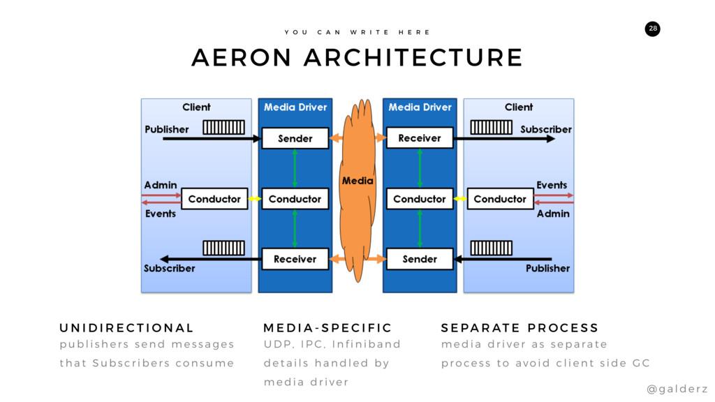 AERON ARCHITECTURE Y O U C A N W R I T E H E R ...