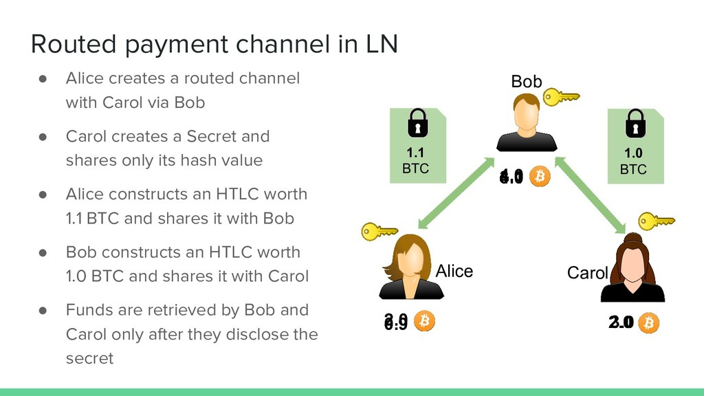 Routed payment channel in LN ● Alice creates a ...