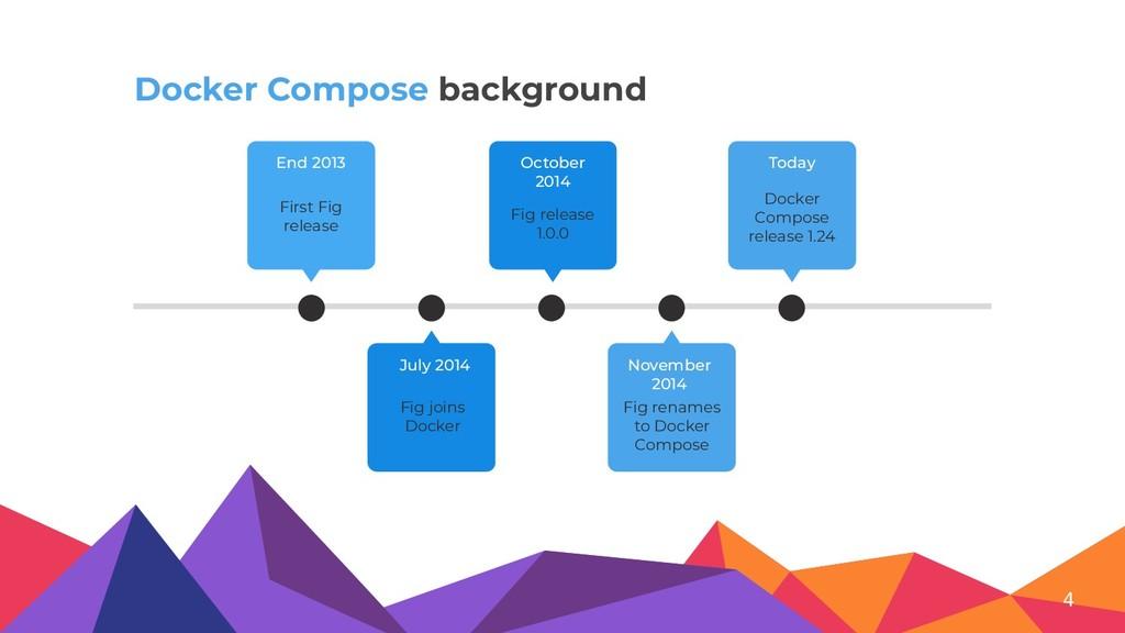 Docker Compose background First Fig release End...