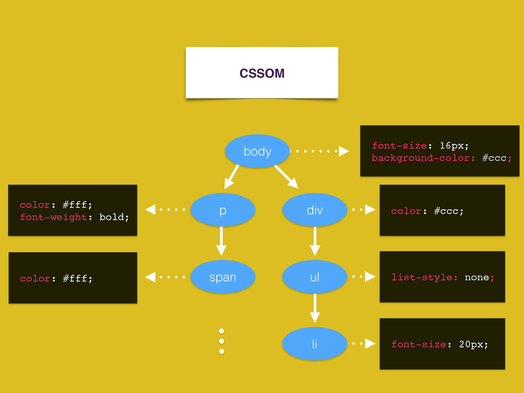 CSSOM body p font-size: 16px; background-color:...