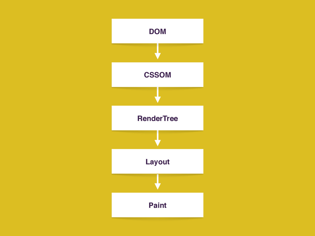DOM CSSOM RenderTree Layout Paint