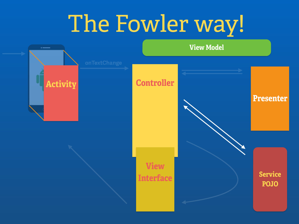 Activity The Fowler way! Controller onTextChang...