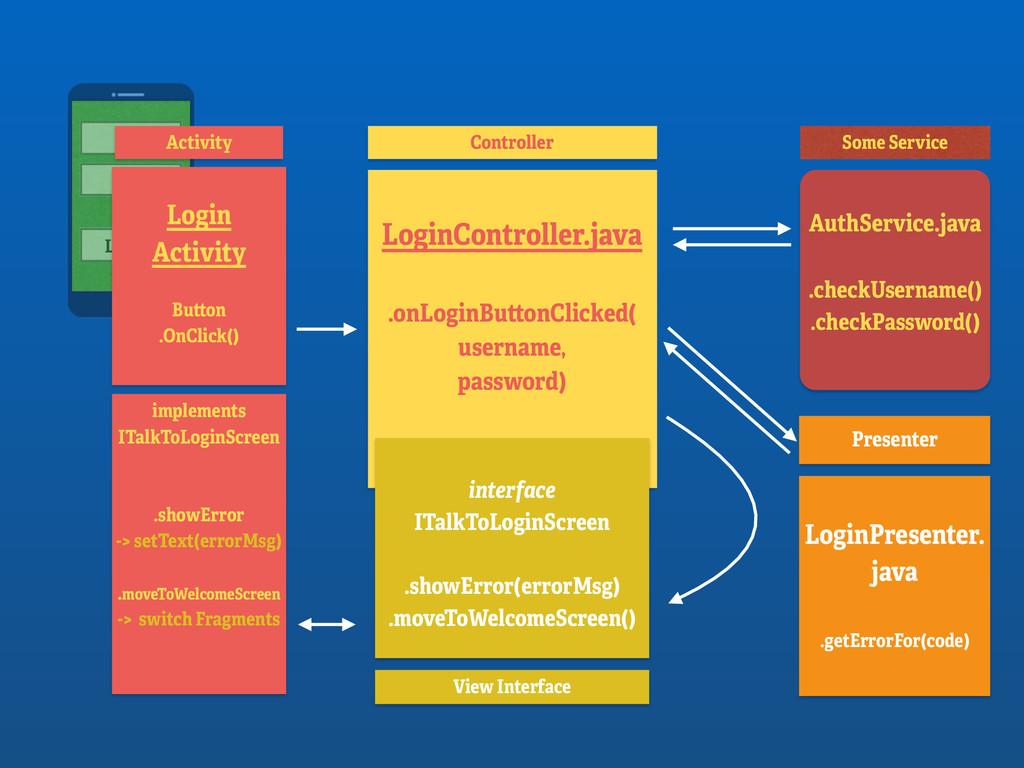 LOGIN Login Activity Button .OnClick() LoginCo...