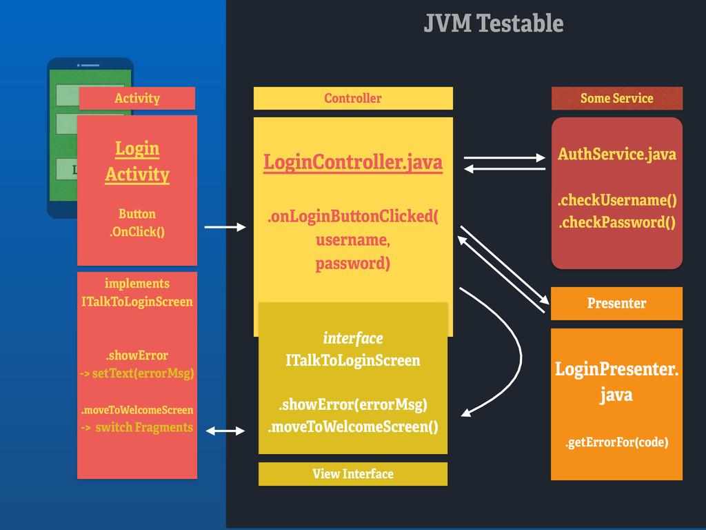 JVM Testable LOGIN Login Activity Button .OnCl...