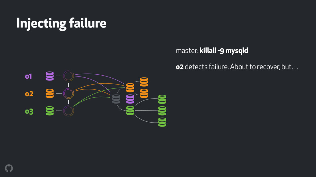 Injecting failure master: killall -9 mysqld o2 ...