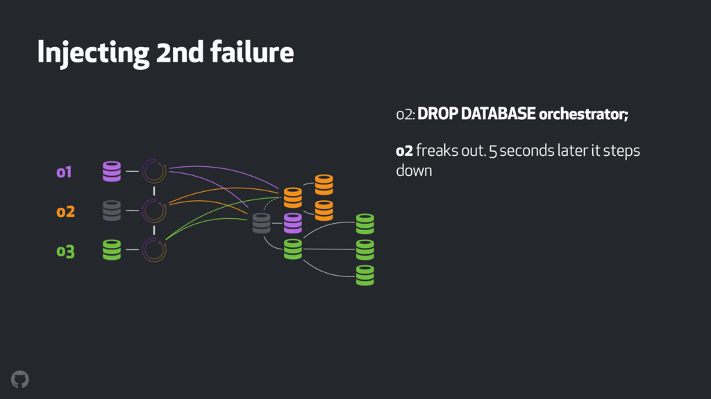 Injecting 2nd failure o2: DROP DATABASE orchest...