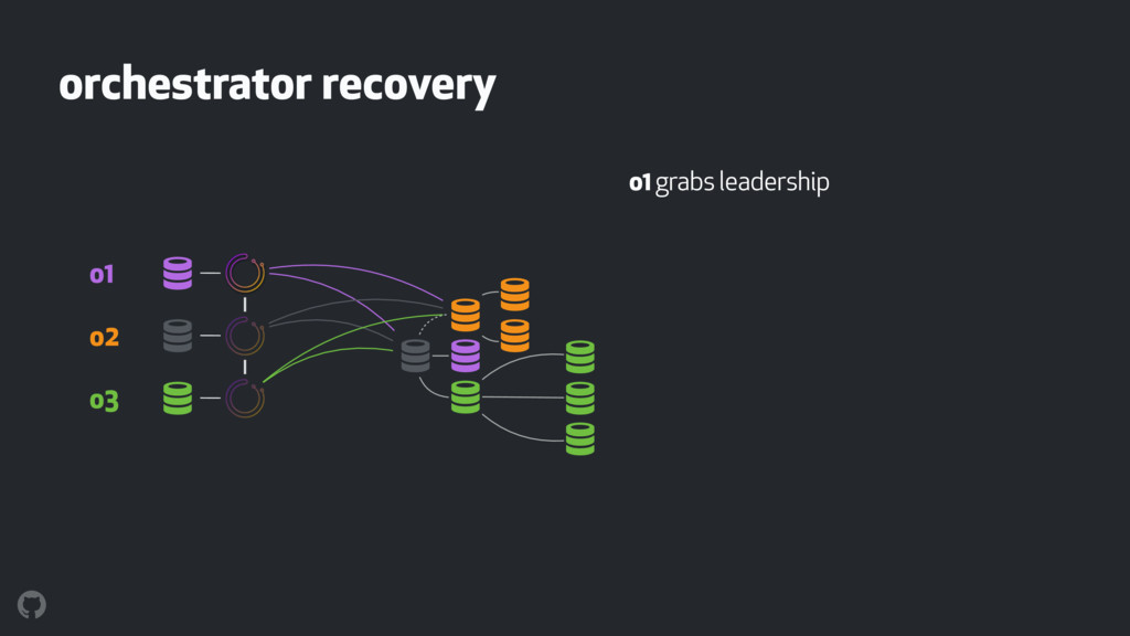 """orchestrator recovery o1 grabs leadership """" """" """"..."""