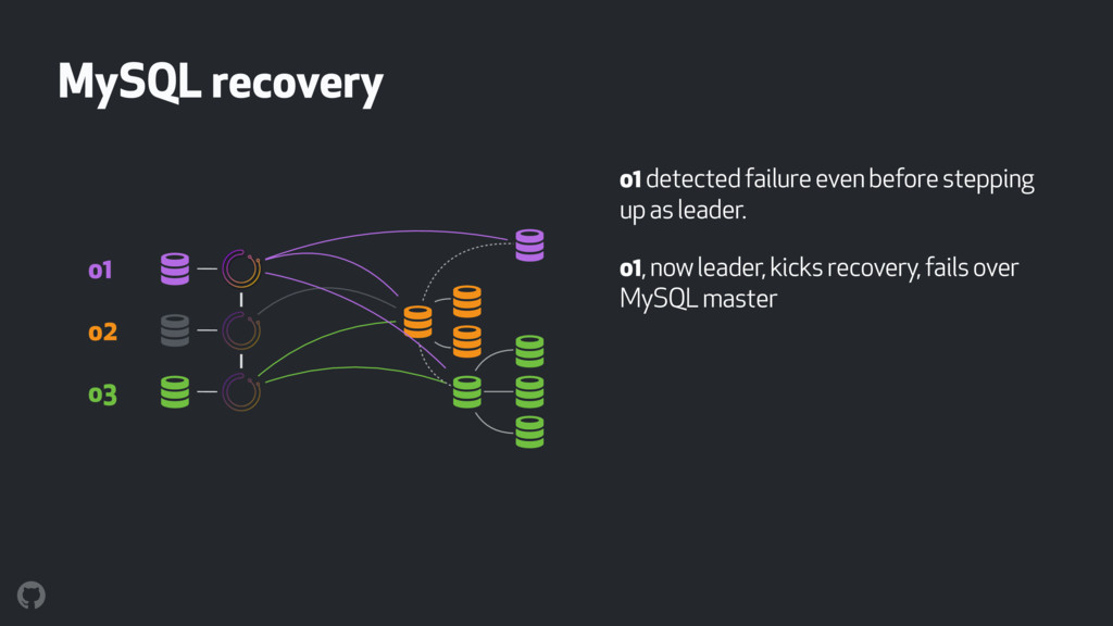 MySQL recovery o1 detected failure even before ...