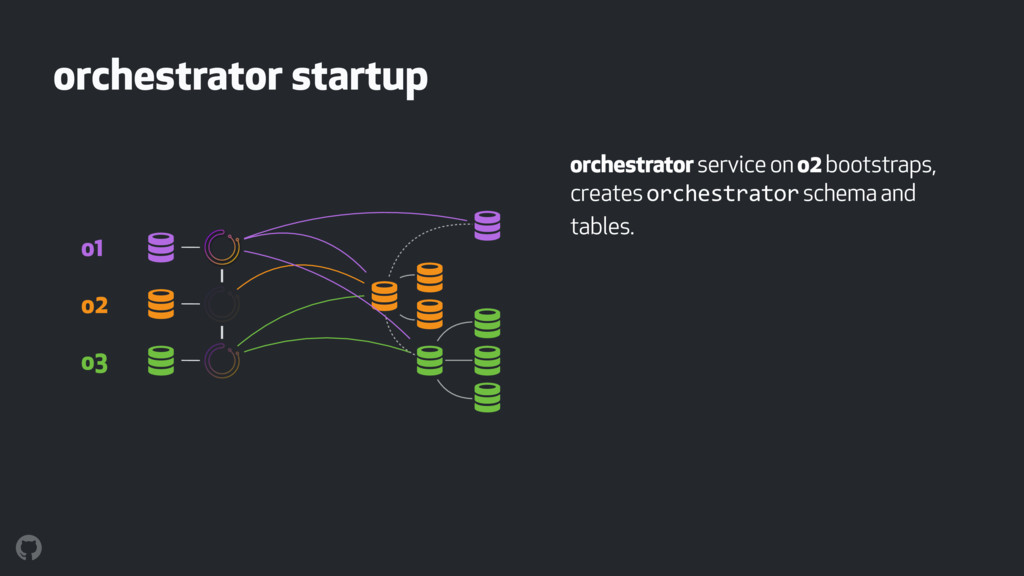 orchestrator startup orchestrator service on o2...