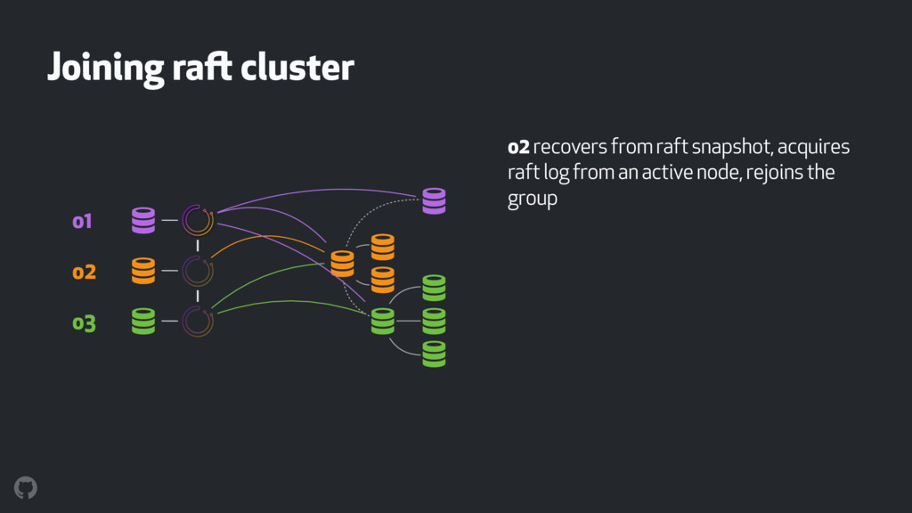 Joining raft cluster o2 recovers from raft snap...