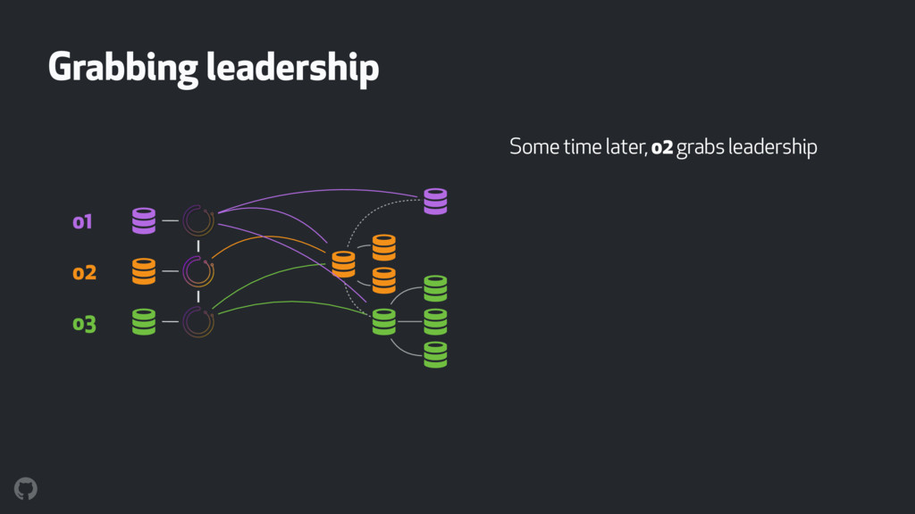 Grabbing leadership Some time later, o2 grabs l...
