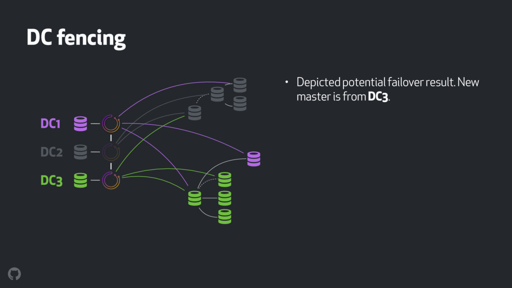 DC fencing • Depicted potential failover result...