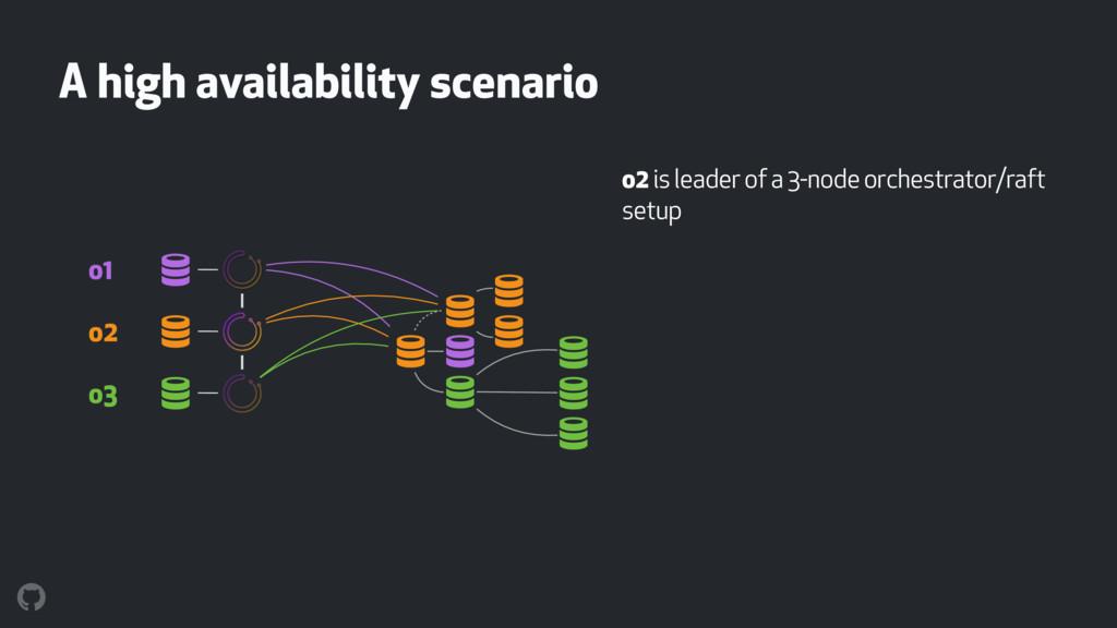 A high availability scenario o2 is leader of a ...