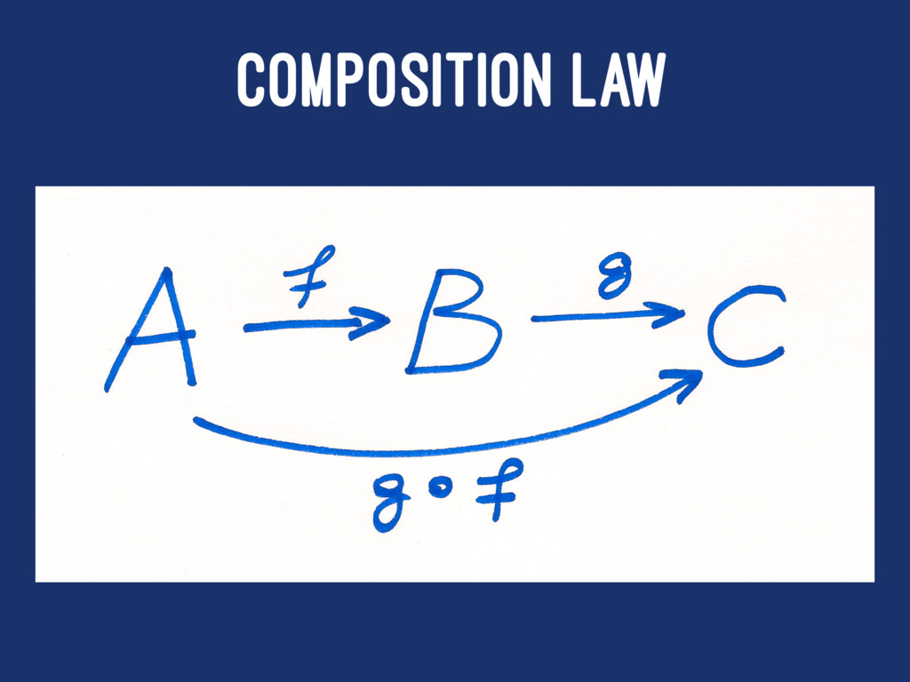 COMPOSITION LAW