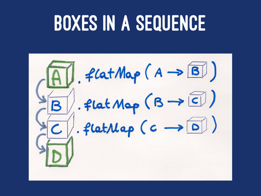 BOXES IN A SEQUENCE