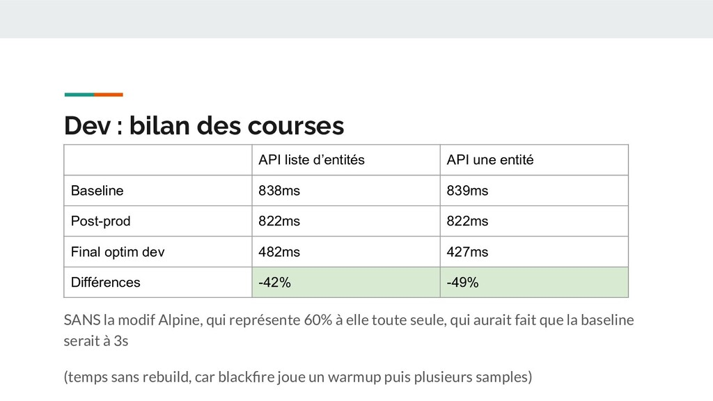 Dev : bilan des courses SANS la modif Alpine, q...