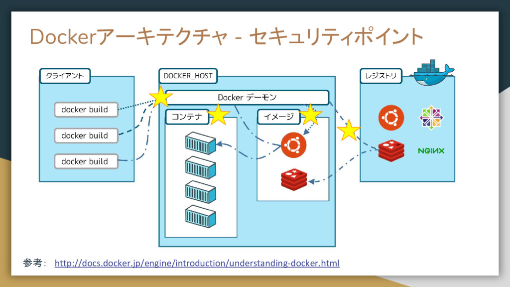 docker architecture - security point 参考: http:/...