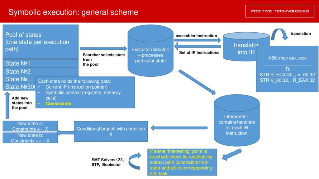 • Symbolic execution: general scheme translator...
