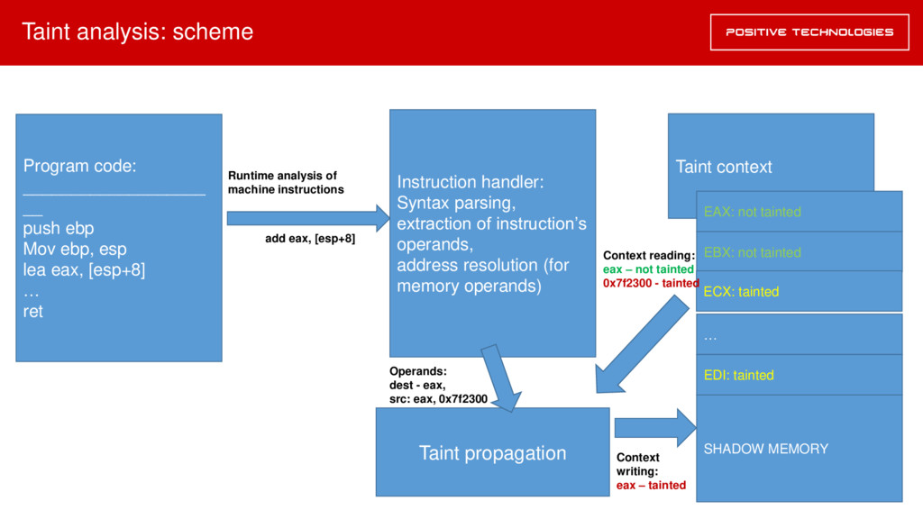 Taint analysis: scheme Program code: __________...
