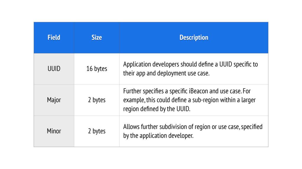 Field Size Description UUID 16 bytes Applicatio...