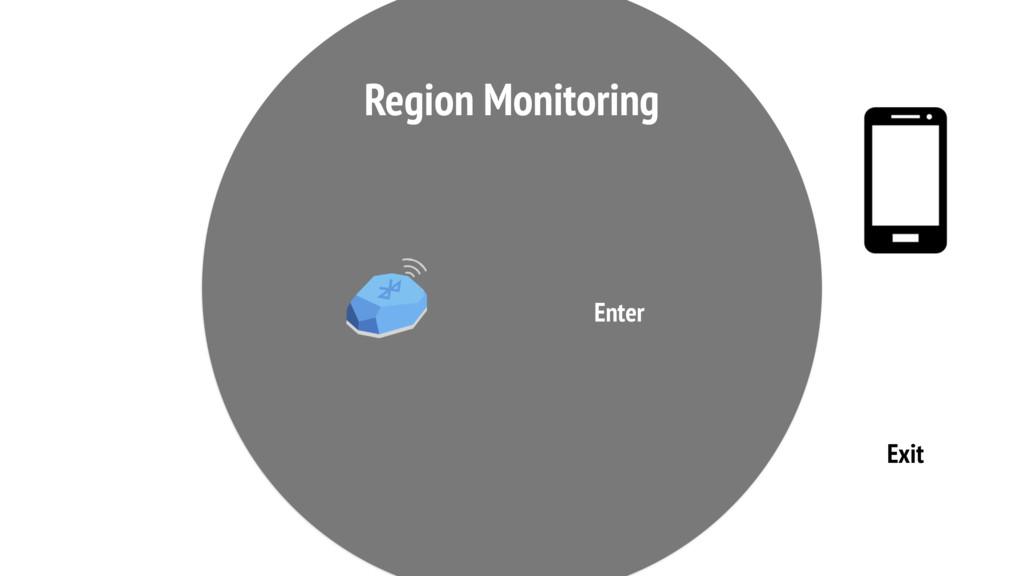 Exit Enter Region Monitoring
