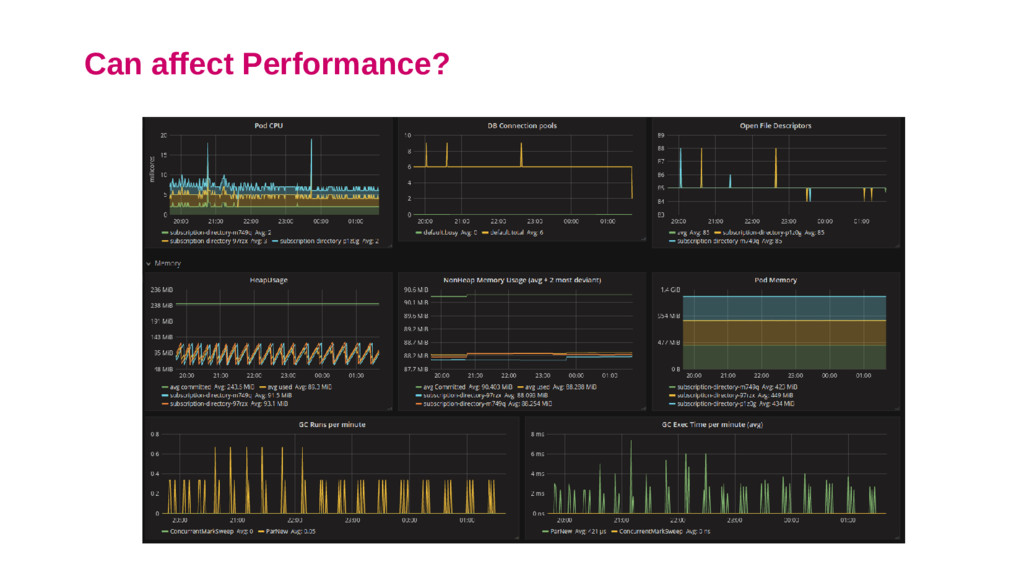 Can affect Performance?