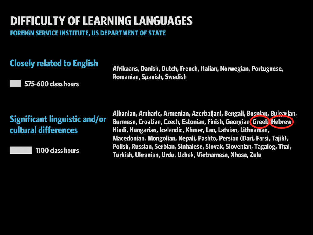 DIFFICULTY OF LEARNING LANGUAGES FOREIGN SERVIC...