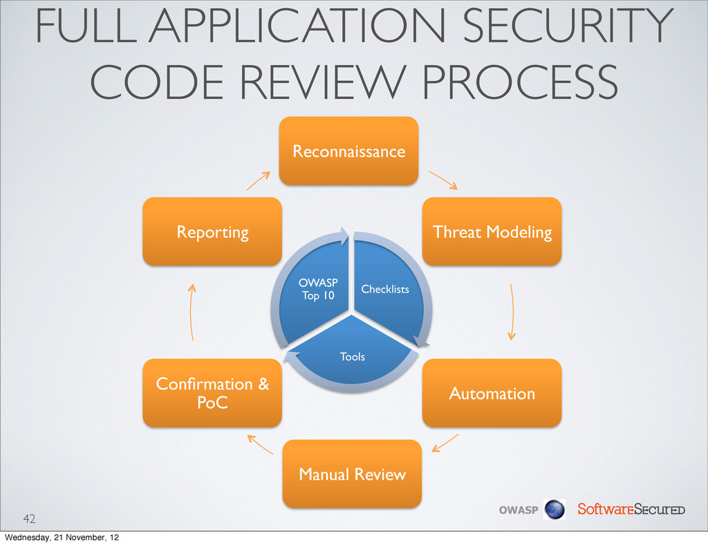 Softwar S cur OWASP FULL APPLICATION SECURITY C...